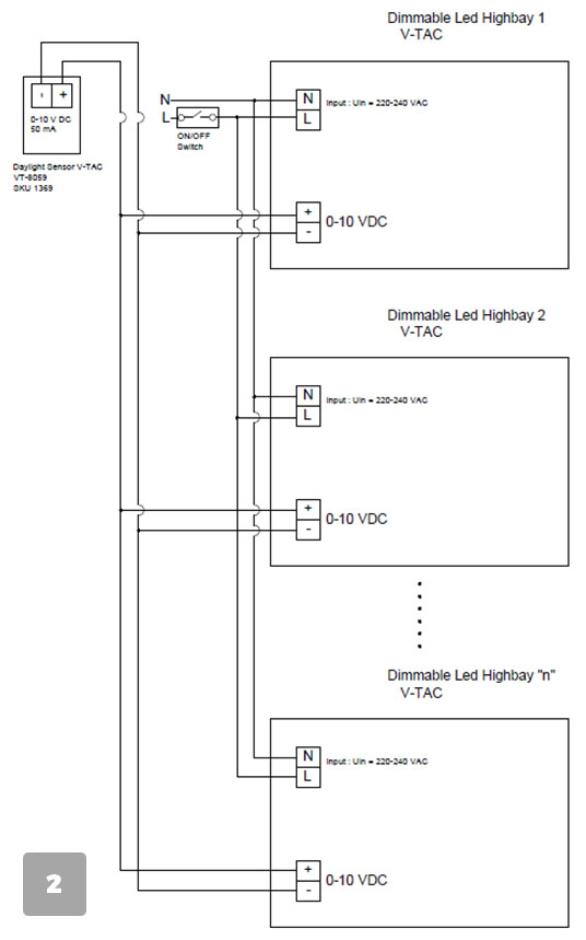 Посредством Сензор Daylight V-TAC